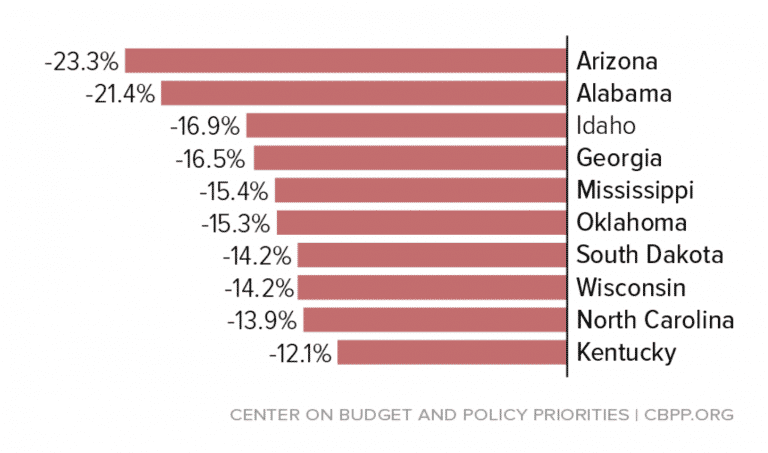 Spending cuts since 2008 by state